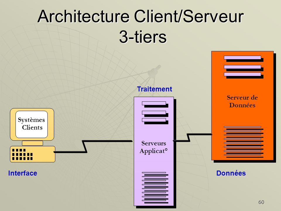 Architecture Client/Serveur 3-tiers