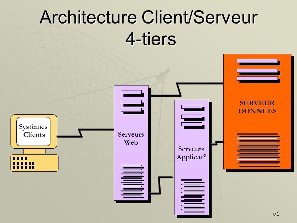 Architecture Client/Serveur 4-tiers