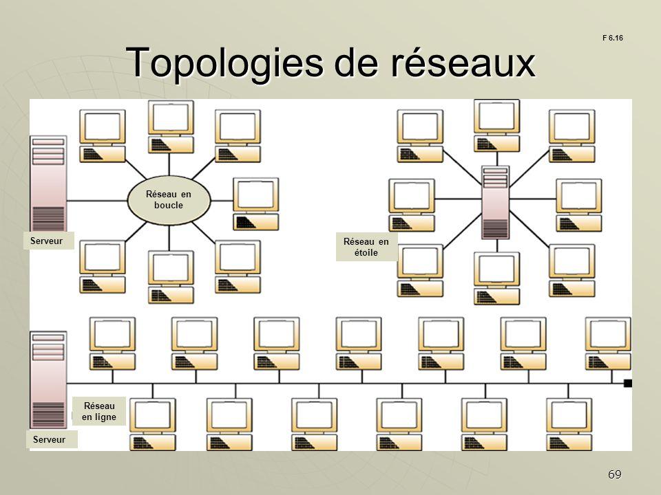 Topologies de réseaux Réseau en boucle Serveur Réseau en étoile