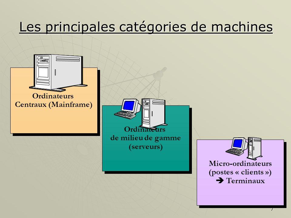 Les principales catégories de machines
