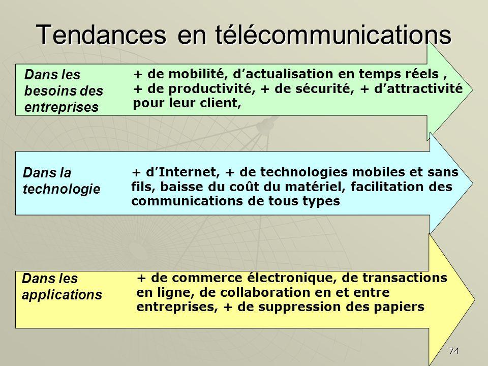 Tendances en télécommunications
