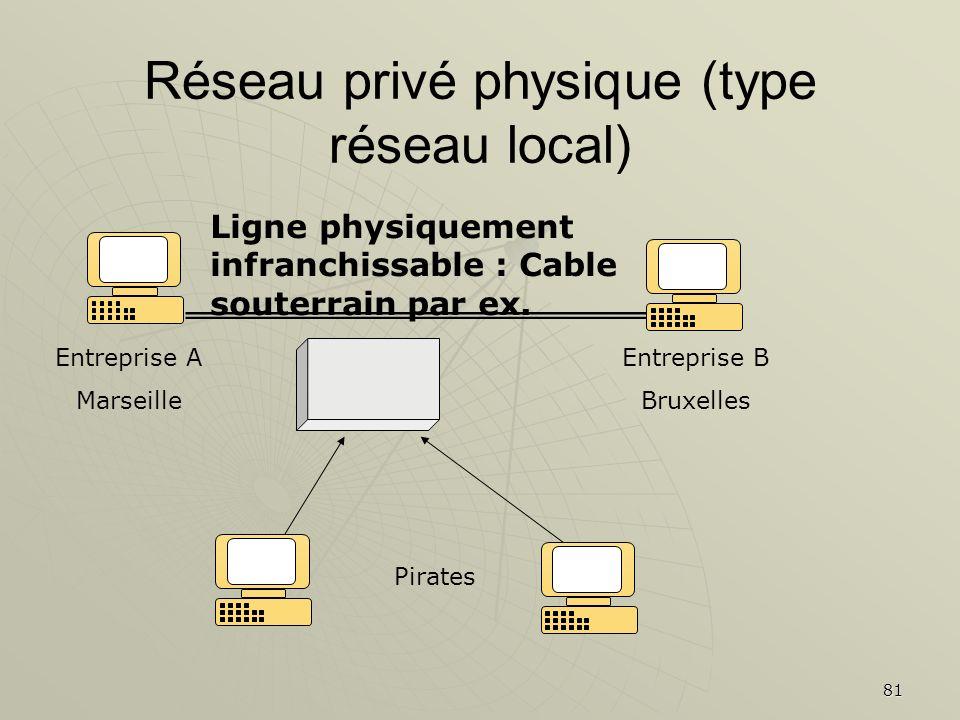 Réseau privé physique (type réseau local)