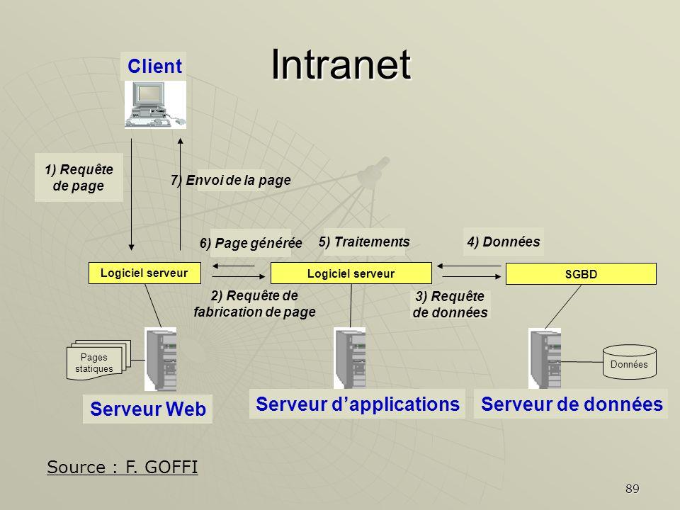 Intranet Client Serveur d'applications Serveur de données Serveur Web