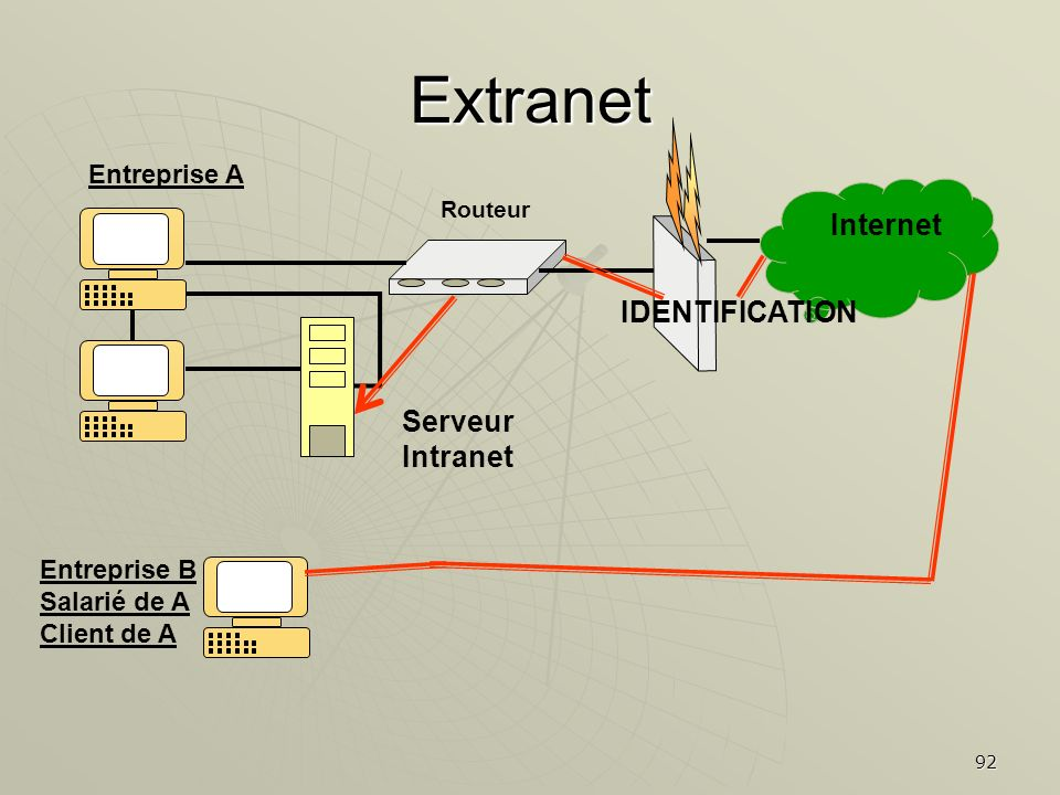 Extranet Internet IDENTIFICATION Serveur Intranet Entreprise A