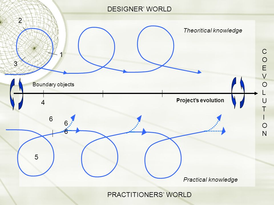 DESIGNER' WORLD 2 COEVOLUTION 1 3 4 6 66 5 PRACTITIONERS' WORLD