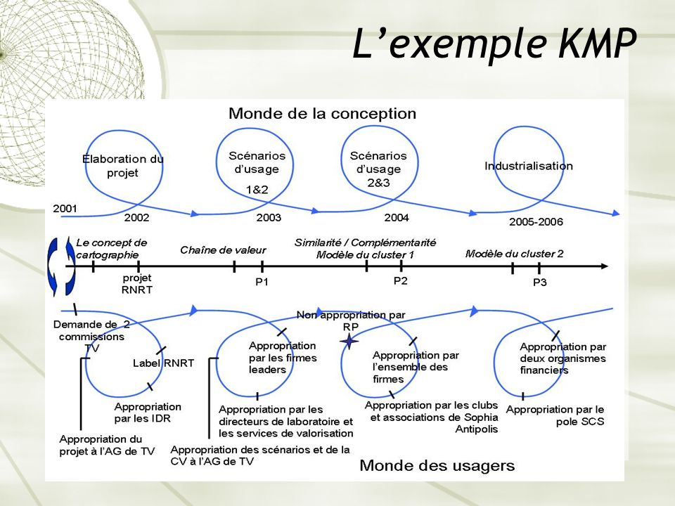 L'exemple KMP