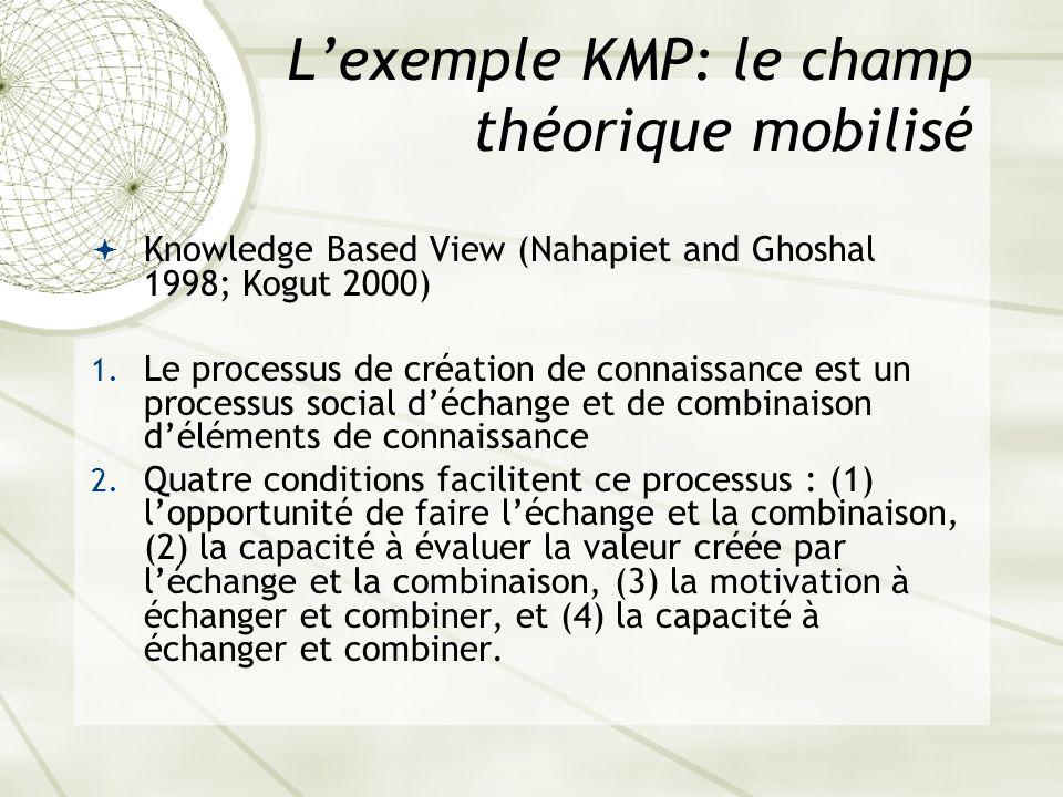 L'exemple KMP: le champ théorique mobilisé
