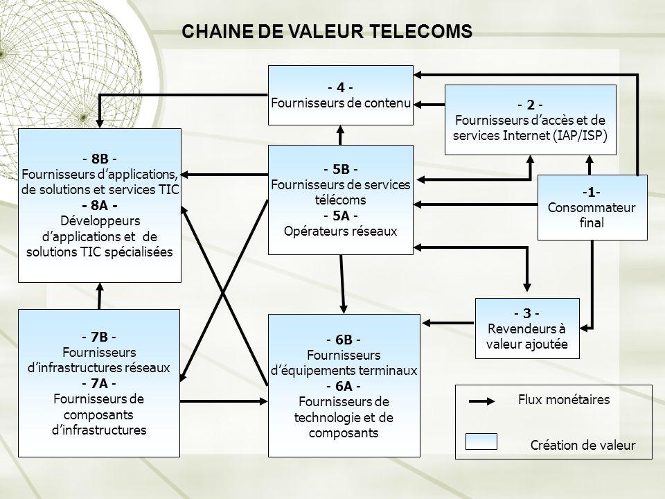 CHAINE DE VALEUR TELECOMS