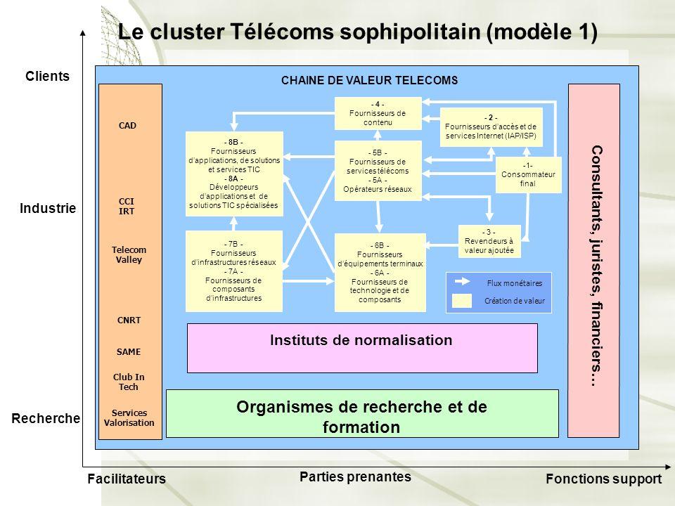 Le cluster Télécoms sophipolitain (modèle 1)