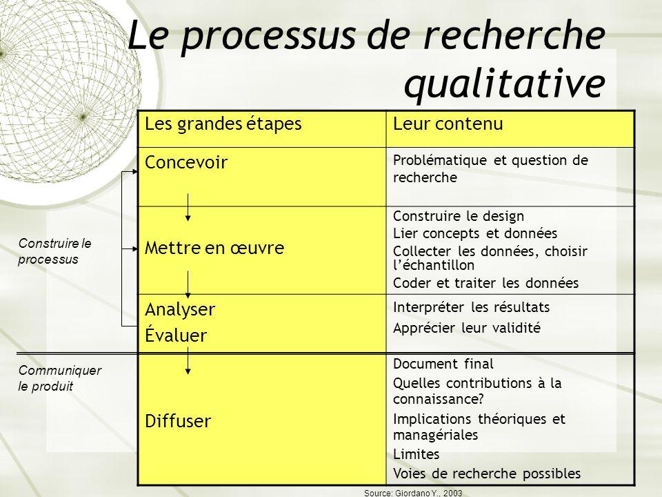 Le processus de recherche qualitative