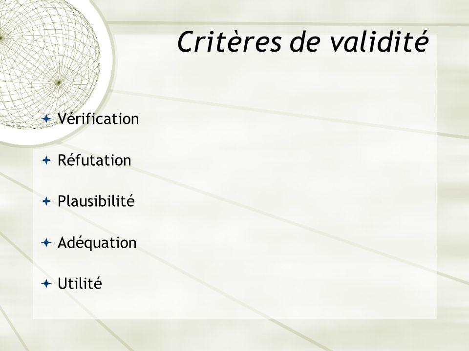 Critères de validité Vérification Réfutation Plausibilité Adéquation