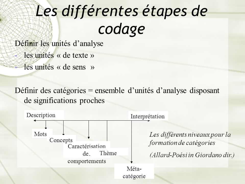 Les différentes étapes de codage