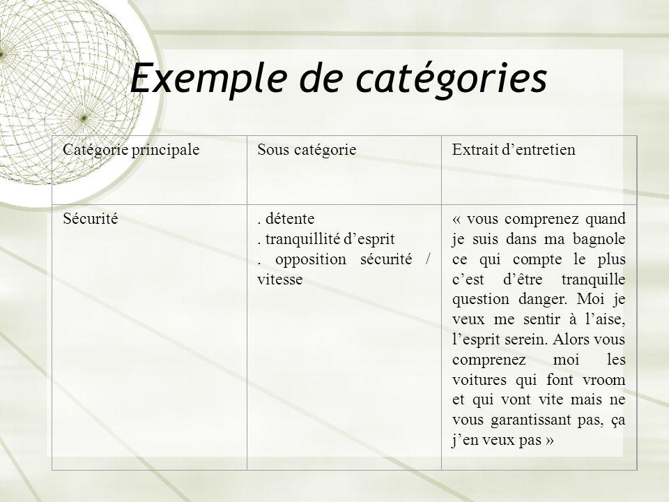 Exemple de catégories Catégorie principale Sous catégorie