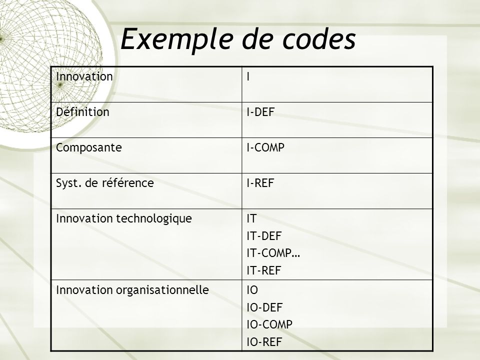 Exemple de codes Innovation I Définition I-DEF Composante I-COMP