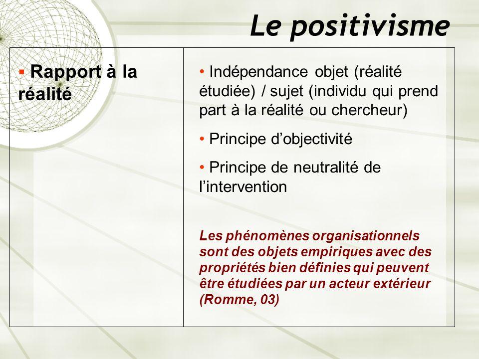 Le positivisme Rapport à la réalité