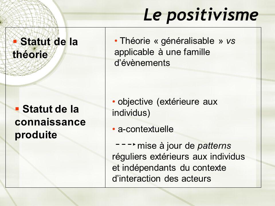 Le positivisme Statut de la théorie Statut de la connaissance produite