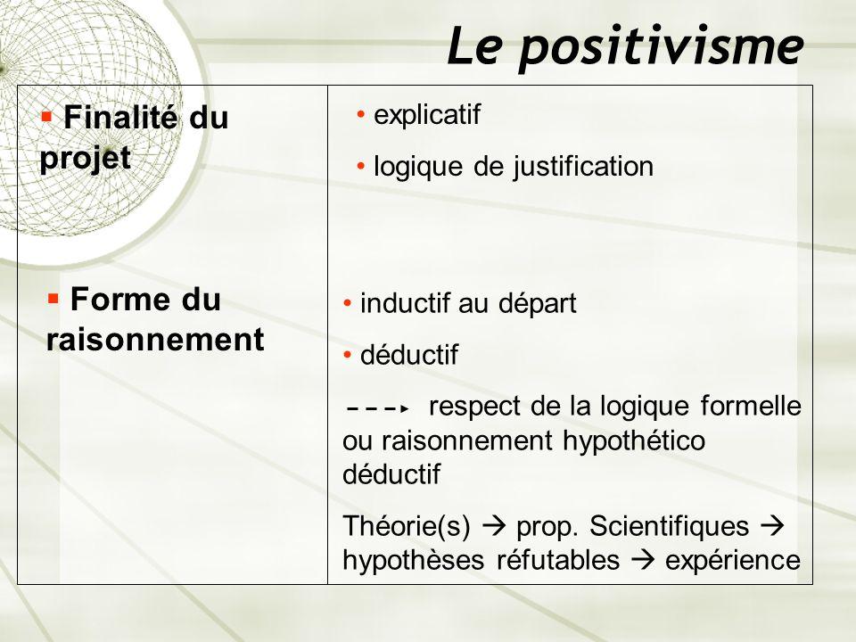 Le positivisme Finalité du projet Forme du raisonnement explicatif