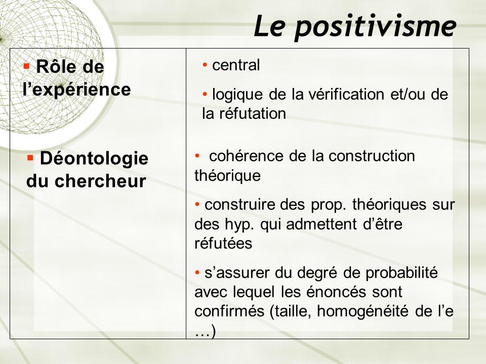 Le positivisme Rôle de l'expérience Déontologie du chercheur central