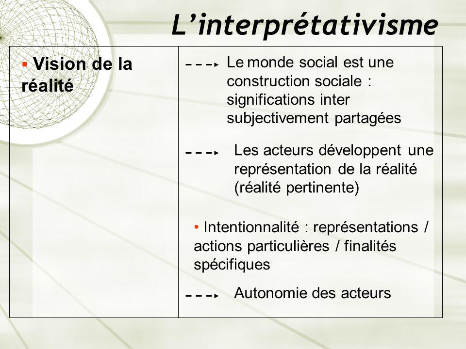 L'interprétativisme Vision de la réalité