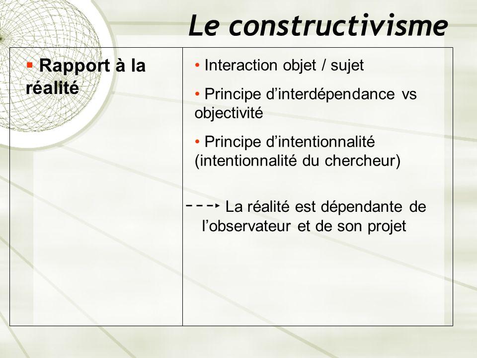 Le constructivisme Rapport à la réalité Interaction objet / sujet