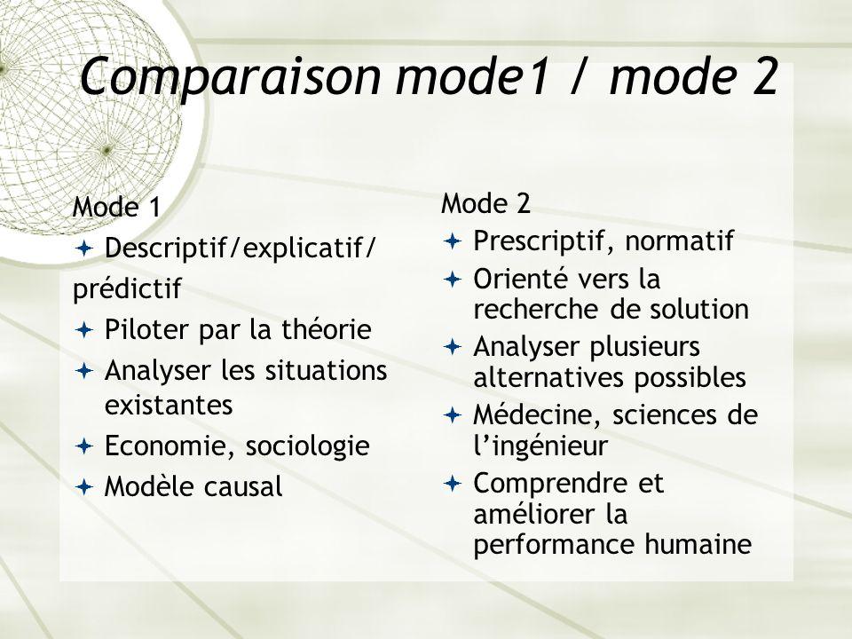 Comparaison mode1 / mode 2