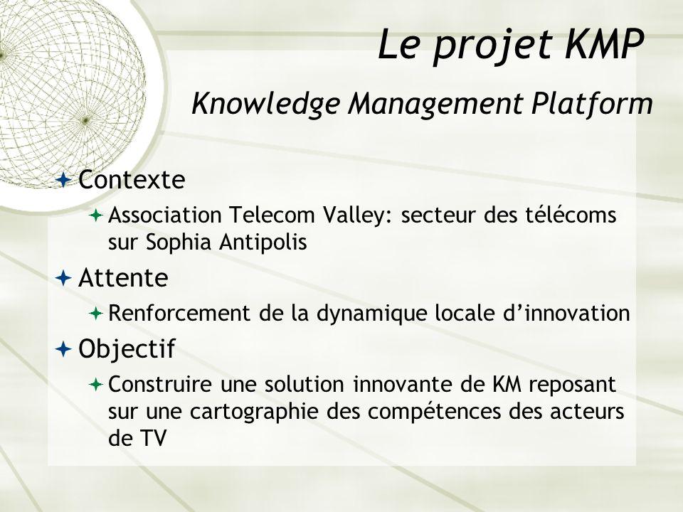 Le projet KMP Knowledge Management Platform Contexte Attente Objectif