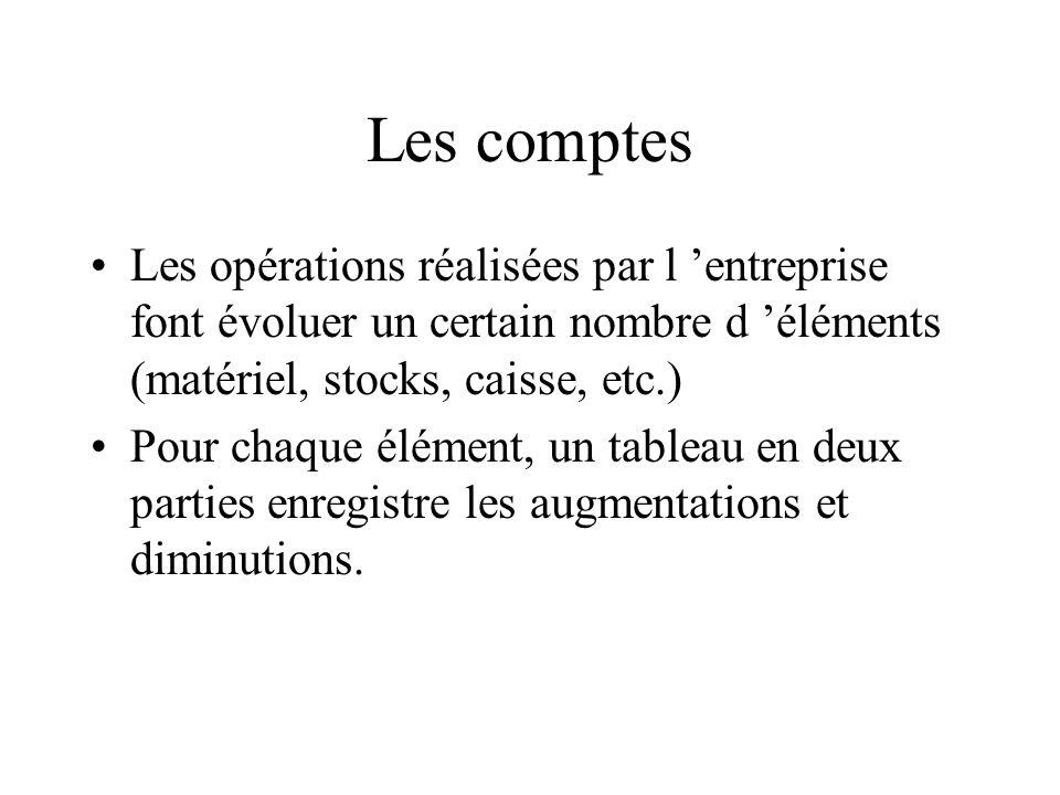 Les comptes Les opérations réalisées par l 'entreprise font évoluer un certain nombre d 'éléments (matériel, stocks, caisse, etc.)