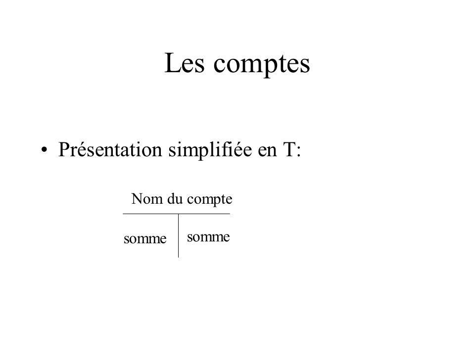 Les comptes Présentation simplifiée en T: Nom du compte somme somme