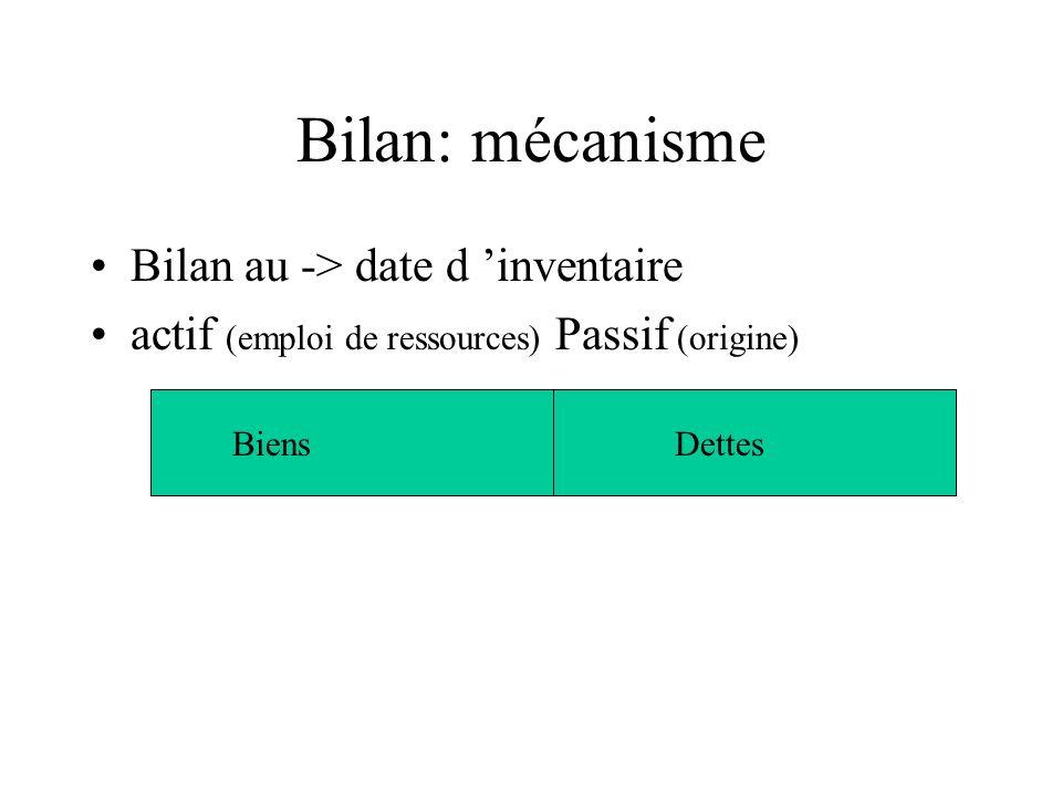 Bilan: mécanisme Bilan au -> date d 'inventaire