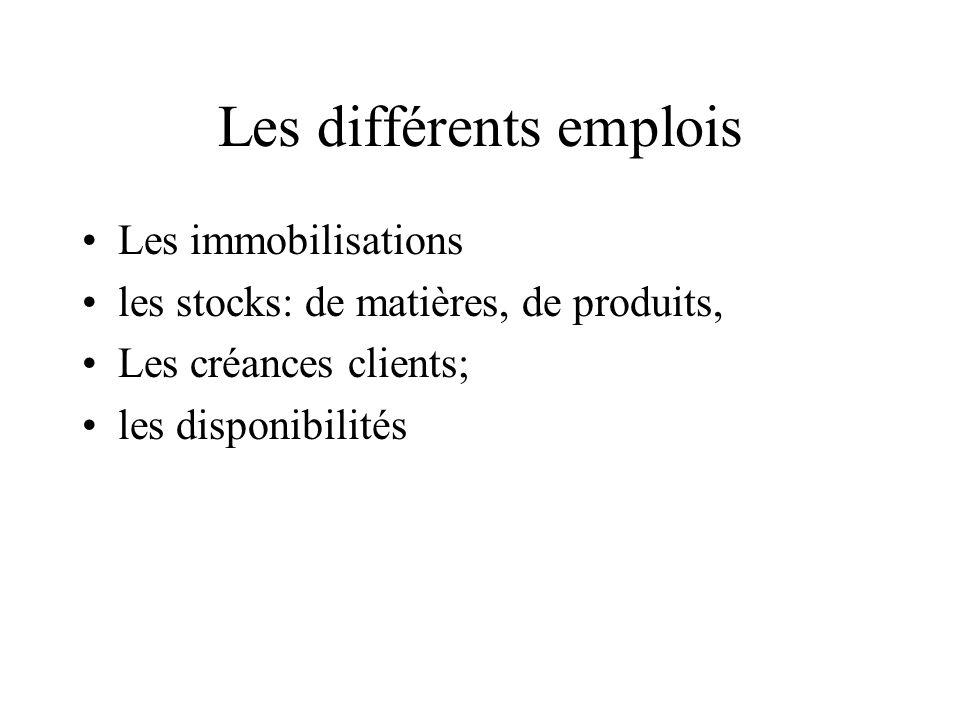 Les différents emplois