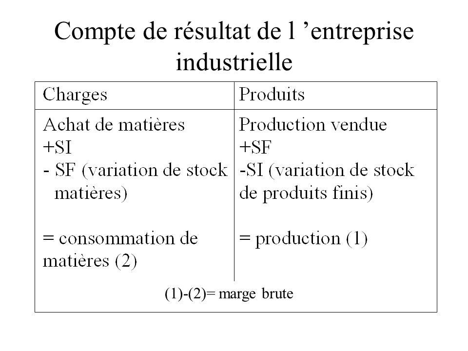 Compte de résultat de l 'entreprise industrielle