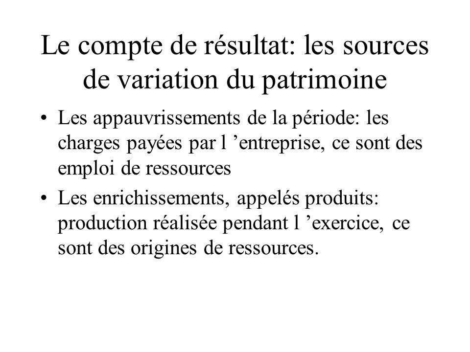 Le compte de résultat: les sources de variation du patrimoine