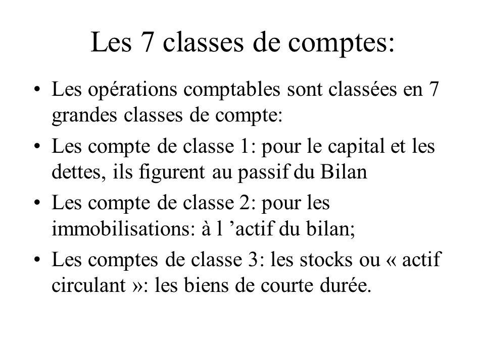 Les 7 classes de comptes: