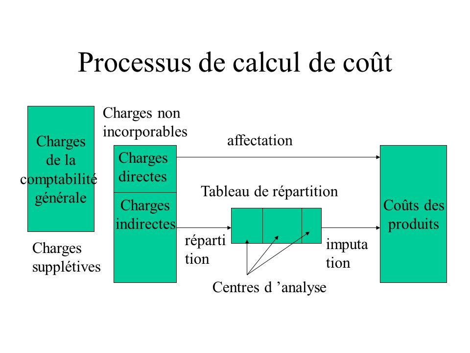 Processus de calcul de coût