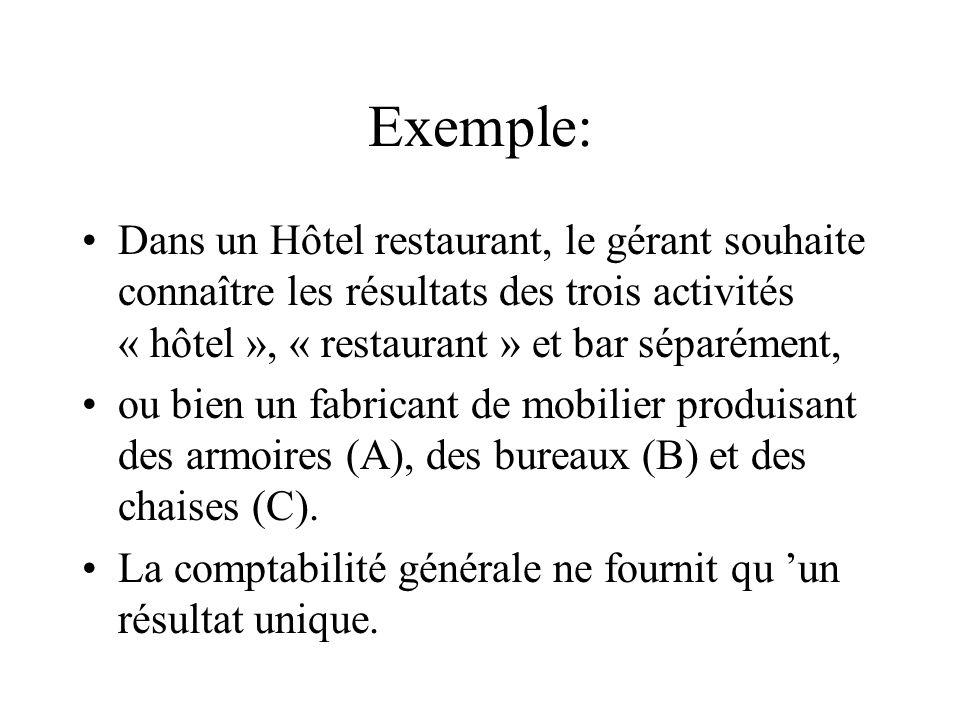 Exemple: Dans un Hôtel restaurant, le gérant souhaite connaître les résultats des trois activités « hôtel », « restaurant » et bar séparément,