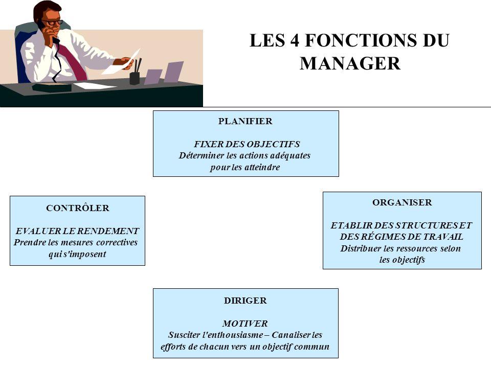 LES 4 FONCTIONS DU MANAGER