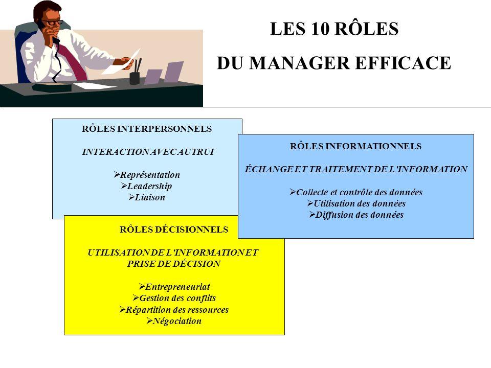 LES 10 RÔLES DU MANAGER EFFICACE