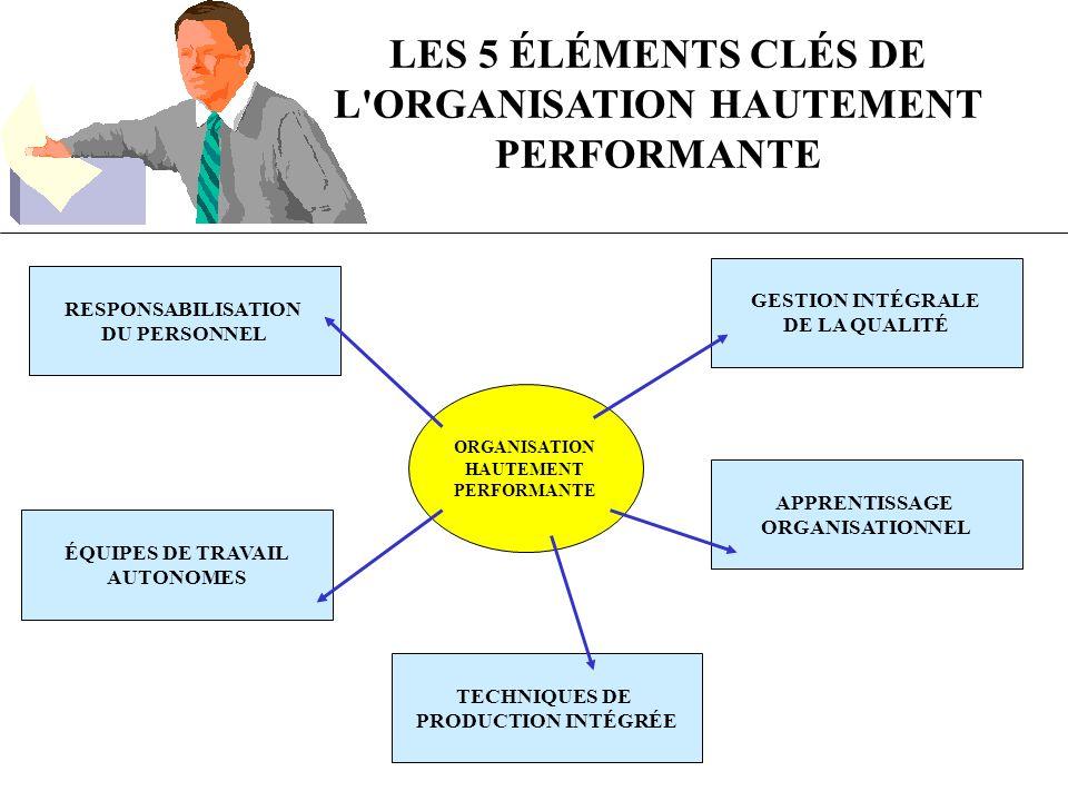 LES 5 ÉLÉMENTS CLÉS DE L ORGANISATION HAUTEMENT PERFORMANTE