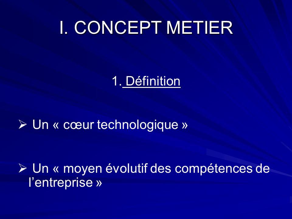 I. CONCEPT METIER 1. Définition Un « cœur technologique »