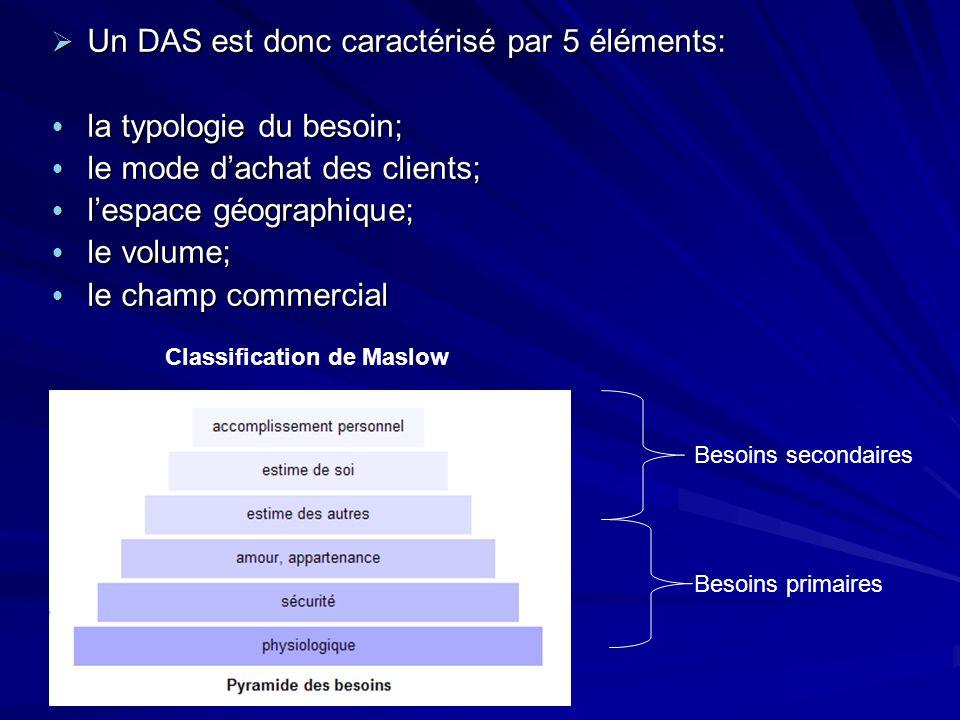 Un DAS est donc caractérisé par 5 éléments: la typologie du besoin;