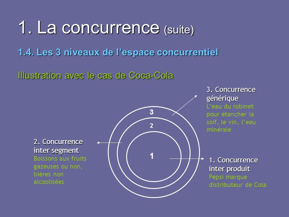 1. La concurrence (suite)
