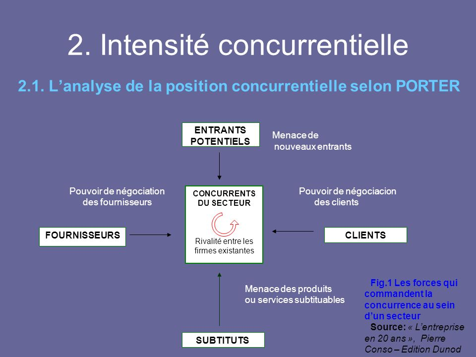 2. Intensité concurrentielle