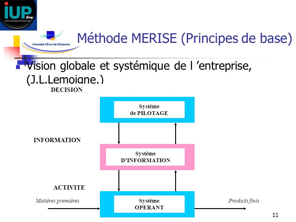 Méthode MERISE (Principes de base)