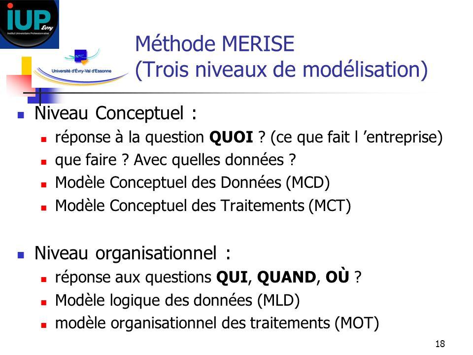 Méthode MERISE (Trois niveaux de modélisation)