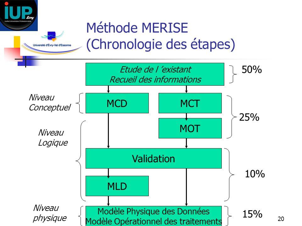 Méthode MERISE (Chronologie des étapes)