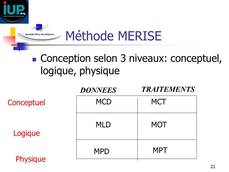 Méthode MERISE Conception selon 3 niveaux: conceptuel, logique, physique. DONNEES. TRAITEMENTS. Conceptuel.