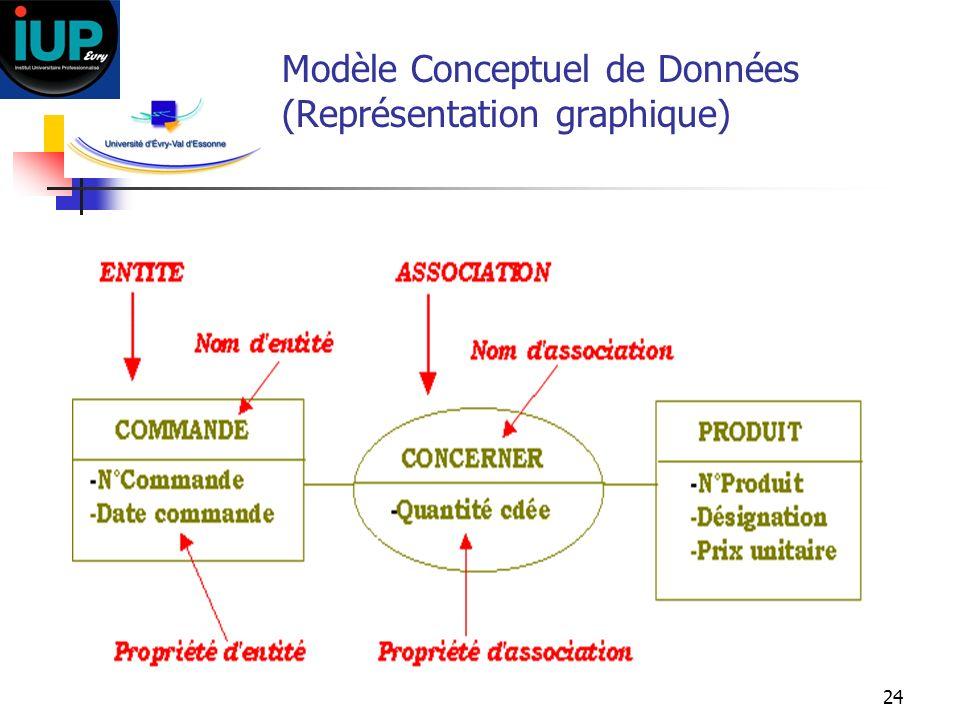 Modèle Conceptuel de Données (Représentation graphique)