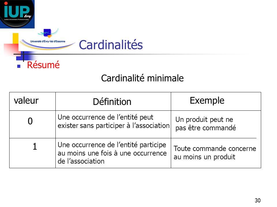 Cardinalités Résumé Cardinalité minimale valeur Définition Exemple 1