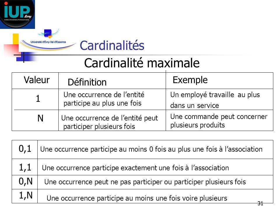 Cardinalités Cardinalité maximale Valeur Exemple Définition 1 N 0,1