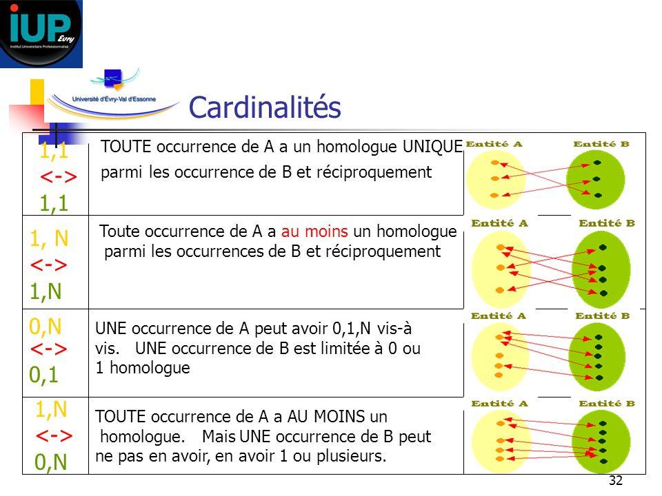 Cardinalités 1,1 <-> 1, N <-> 1,N 0,N <-> 0,1